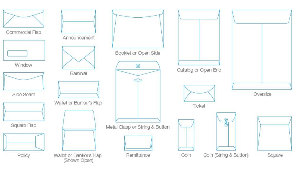 Jenis-Jenis Sampul Surat - Book Printing Services Malaysia